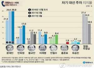 韩国大选民调-文在寅支持率最高 黄教安位居第三